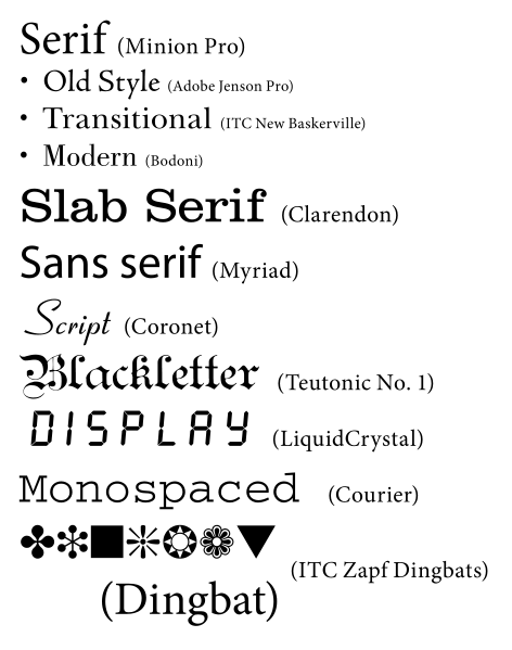 Typeface choice unearths a font of knowledge starring Word font styles